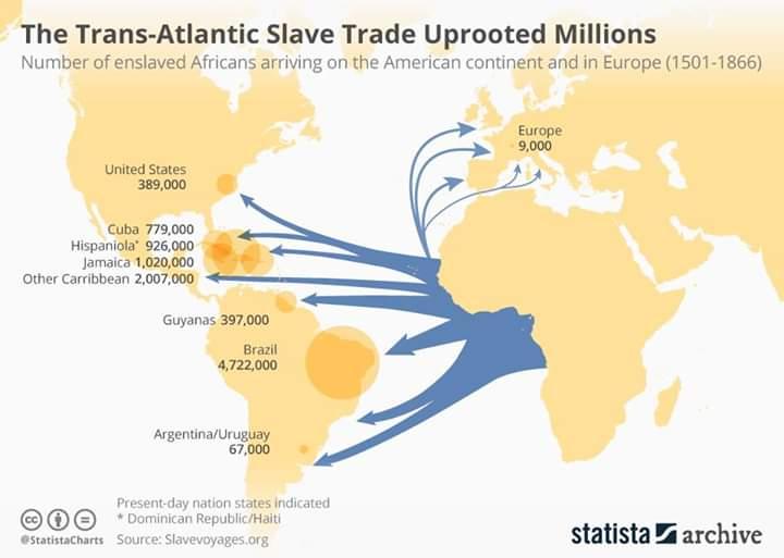 Handel niewolnikami z Afryki, miejsca docelowe